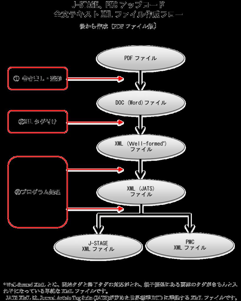 XML_flow