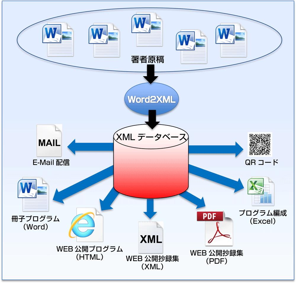 学術集会XMLデータベース